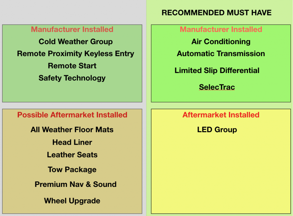 5 Must Get Manufacturer Installed Options Table